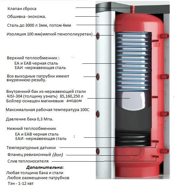 теплообменное оборудование для пищевой промышленности 88